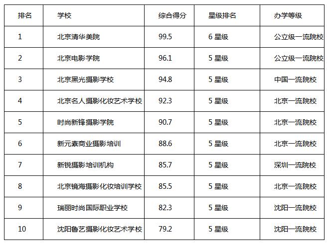 摄影学校哪家更好?中国十大摄影院校排行榜