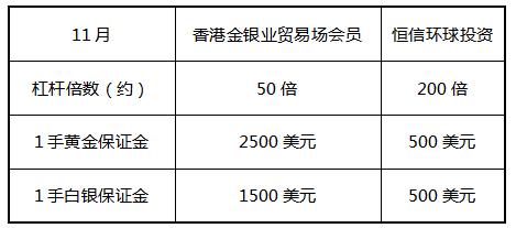 好消息! 恒信环球投资下调保证金比例 只需香港金银业贸易场的五分之一!