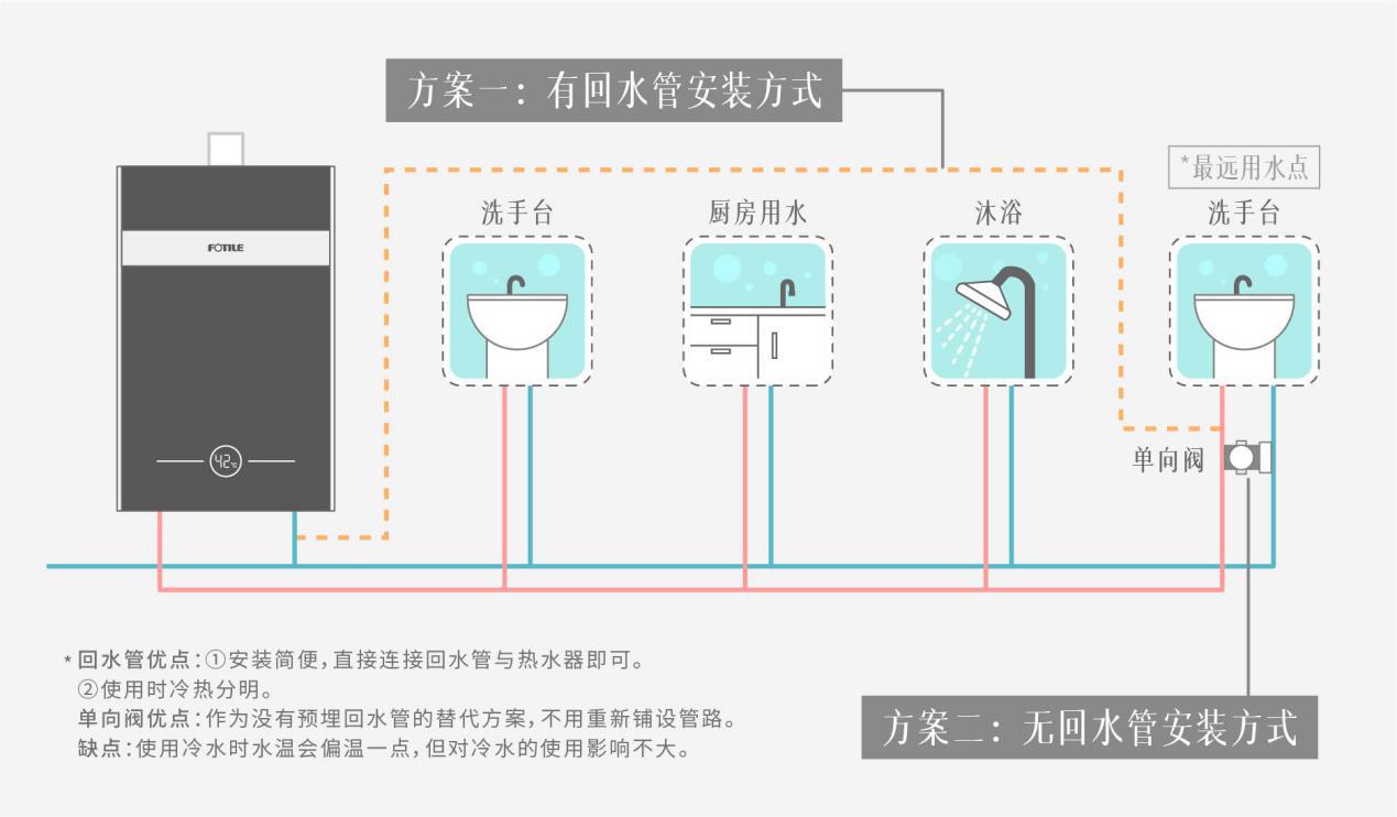 方太燃氣熱水器 C2.i教你正確使用熱水器,節水省氣兩不誤