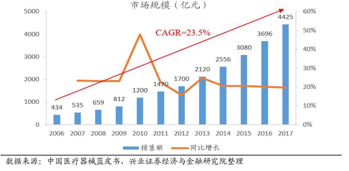 (图1 中国医疗器械市场规模从2009年开始快速增长,迎来黄金十年)