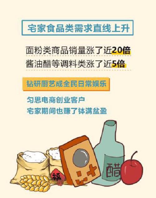 深圳匀思科技:疫情宅家商品热销数据分析报告