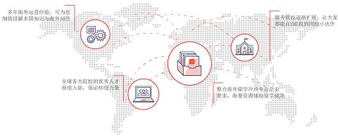 尤米学:全球海外留学知识问答平台,解决出国留学困惑