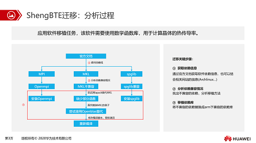 http://www.reviewcode.cn/qukuailian/159495.html