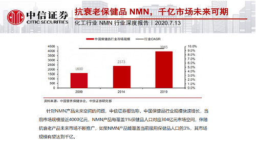 資本熱捧的NMN真的能夠解決衰老問題嗎?