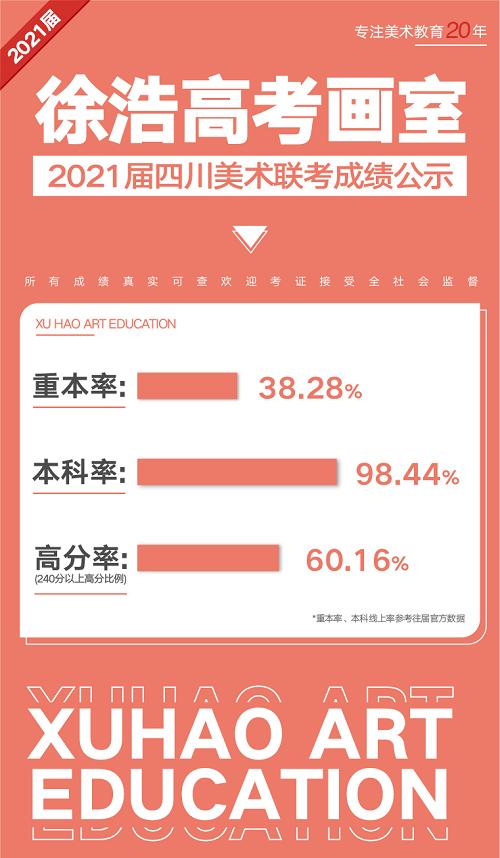 徐浩美术高考画室2021届四川省美术统考成绩喜报
